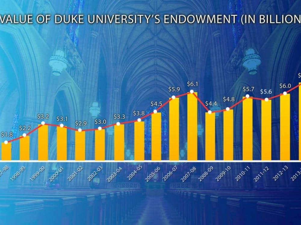 An old Chronicle graphic showing the rise in Duke's endowment since the 2008 recession
