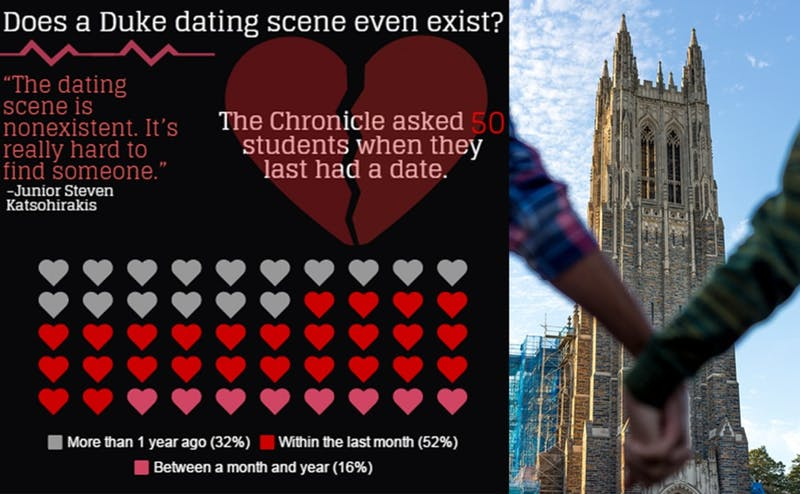 The Chronicle recently asked 50 random students when they had last been on a date.