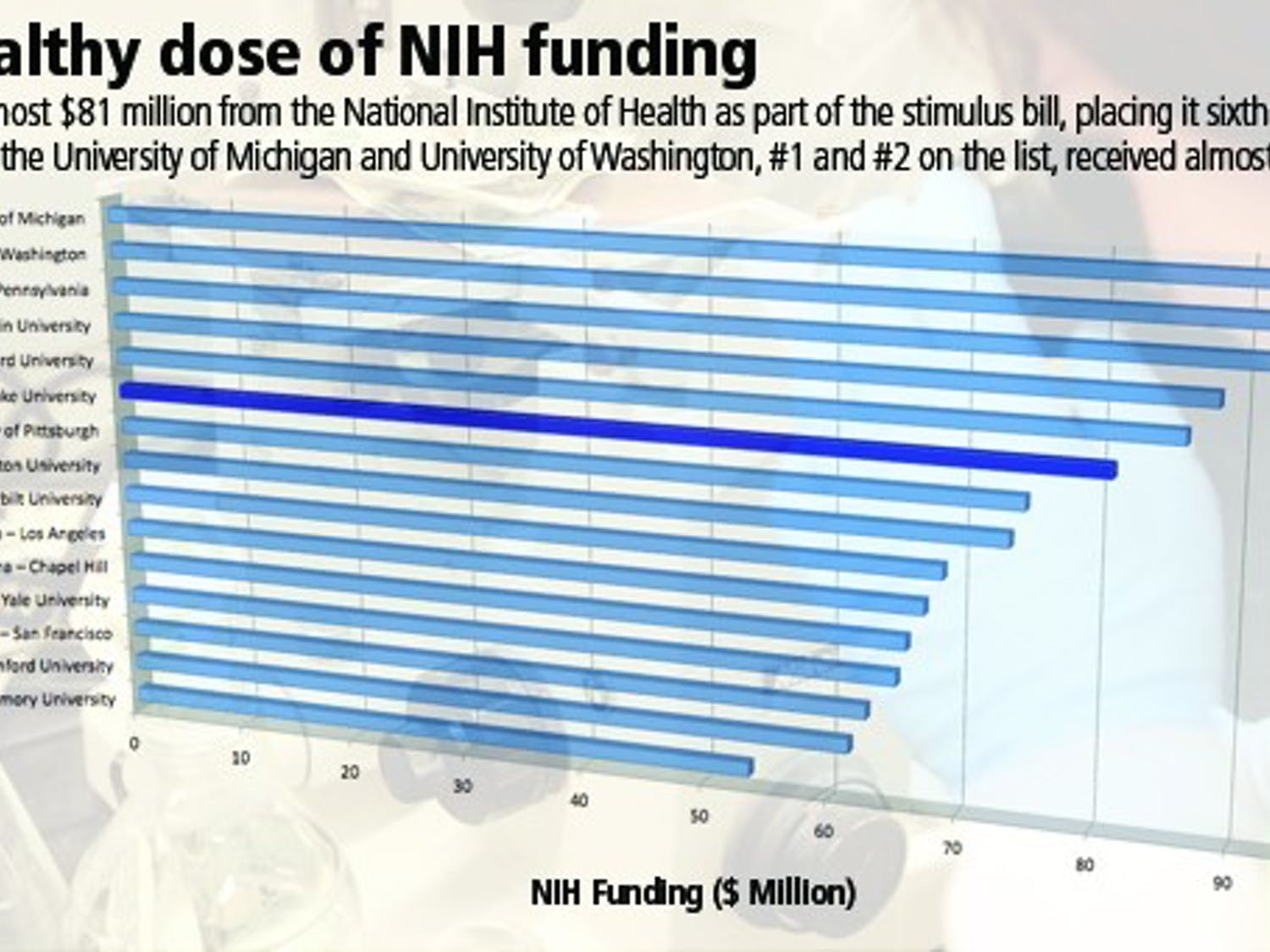 Duke received the sixth most NIH funds among its peer institutions, according to the Department of Health and Human Services.