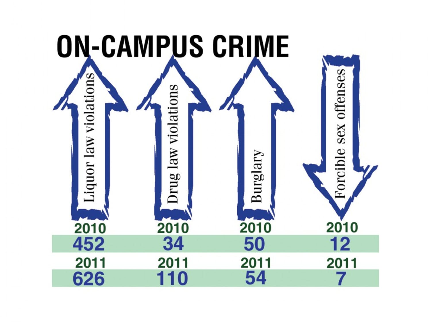 The annual Clery Report, which federal law requires universities to publish, detailed 2011 crime statistics for the Duke campus and some of the surrounding area.