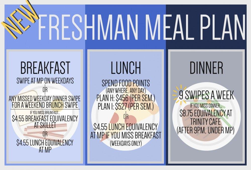 Freshman Meal Plan
