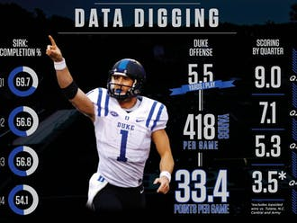 A look at how Duke's offense has fared as games wear on reveals the importance of a strong first quarter performance by the Blue Devils.