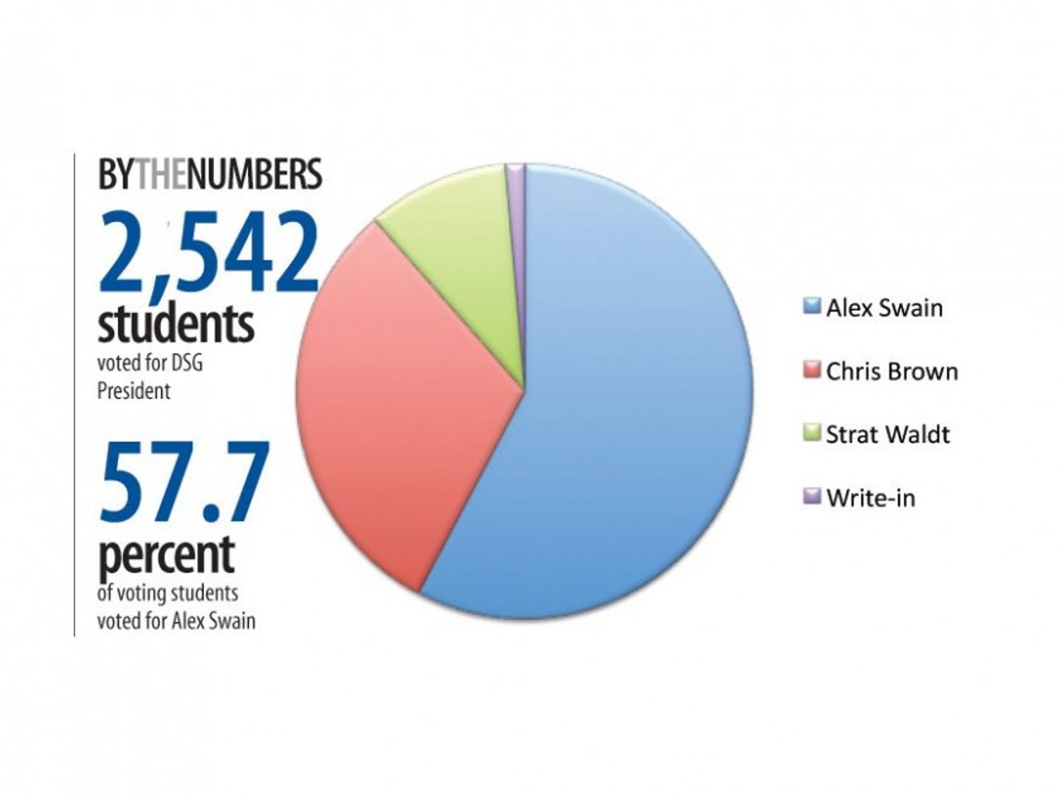 A total of 2,542 undergraduates voted in the election, yielding a turnout of 38.9 percent.