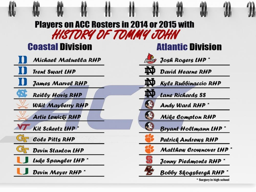 At least 22 players who were on ACC rosters in 2014 or 2015 had undergone Tommy John surgery during their career.