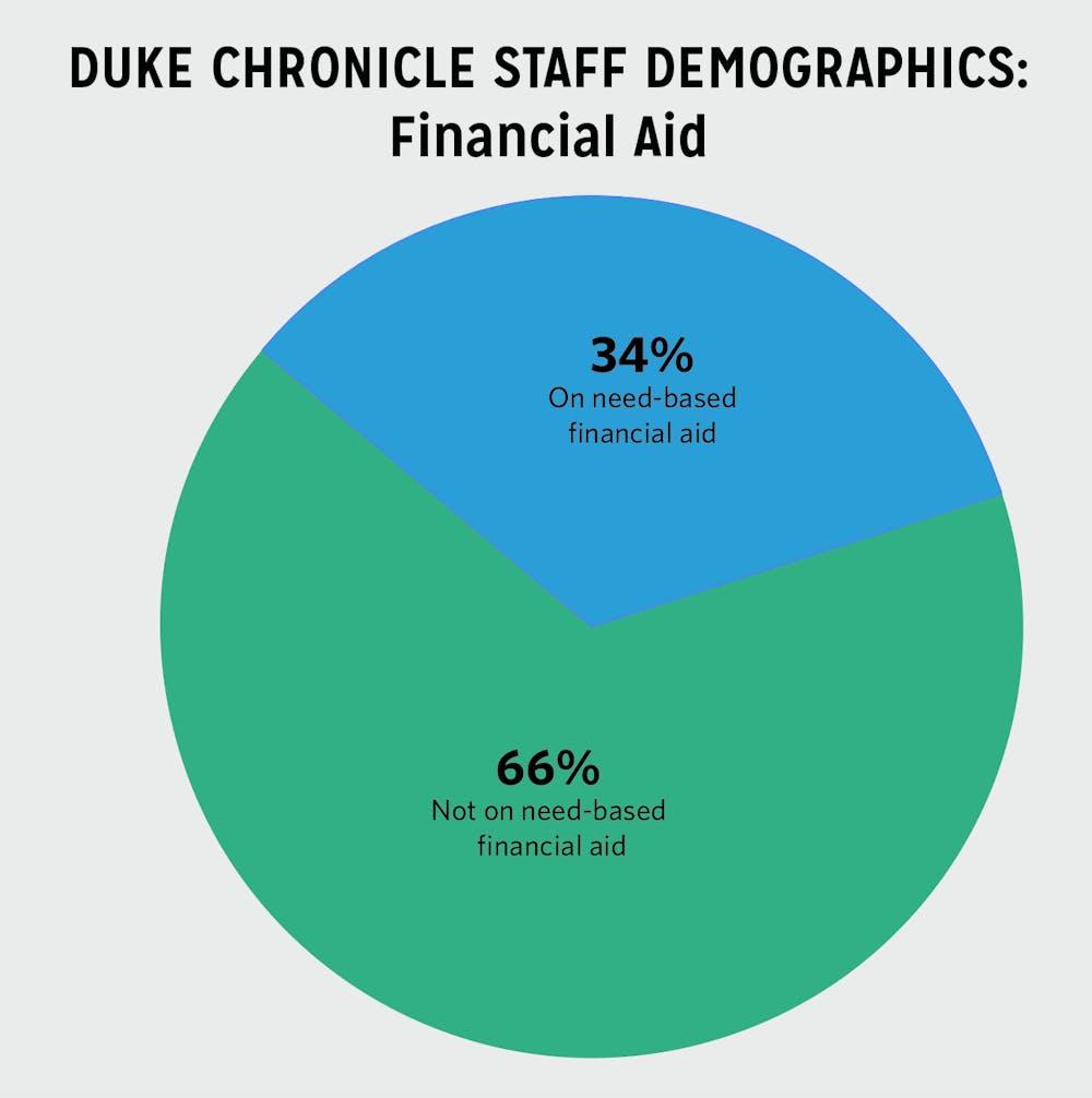 chron staff demographics financial aid