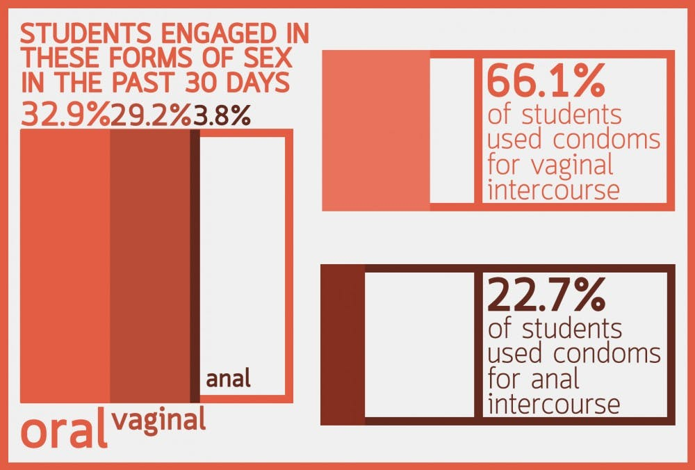 Vaginal sex vs anal sex