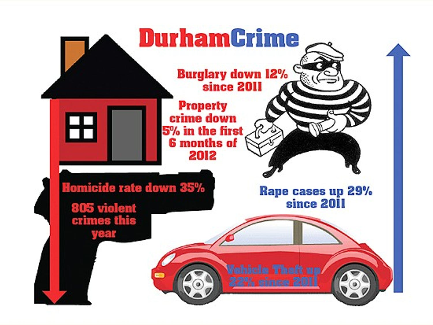 Overall crime in Durham is down since the beginning of 2012, with homicide decreasing 35 percent.