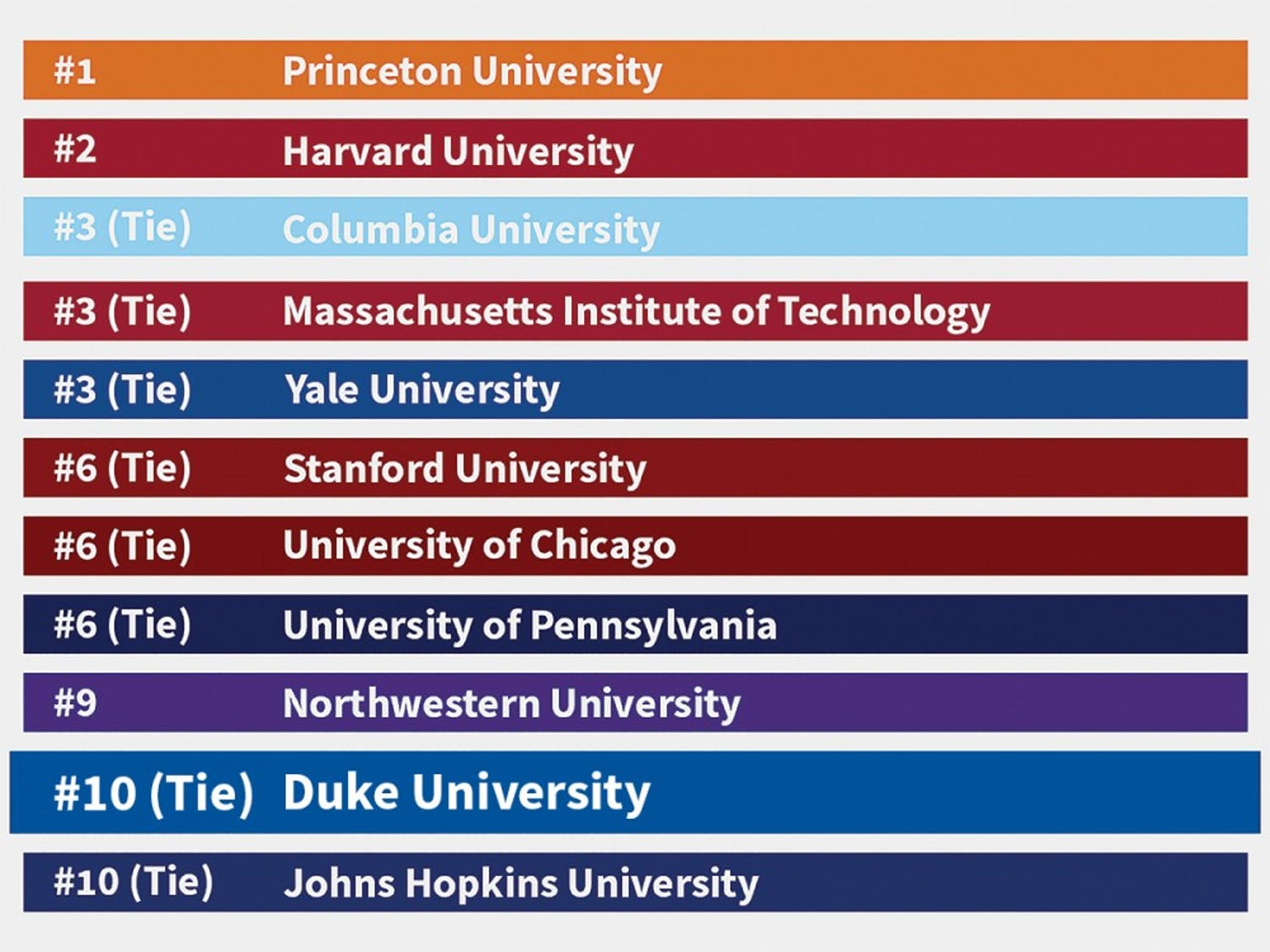 The U.S. News & World Report 2020 college rankings.