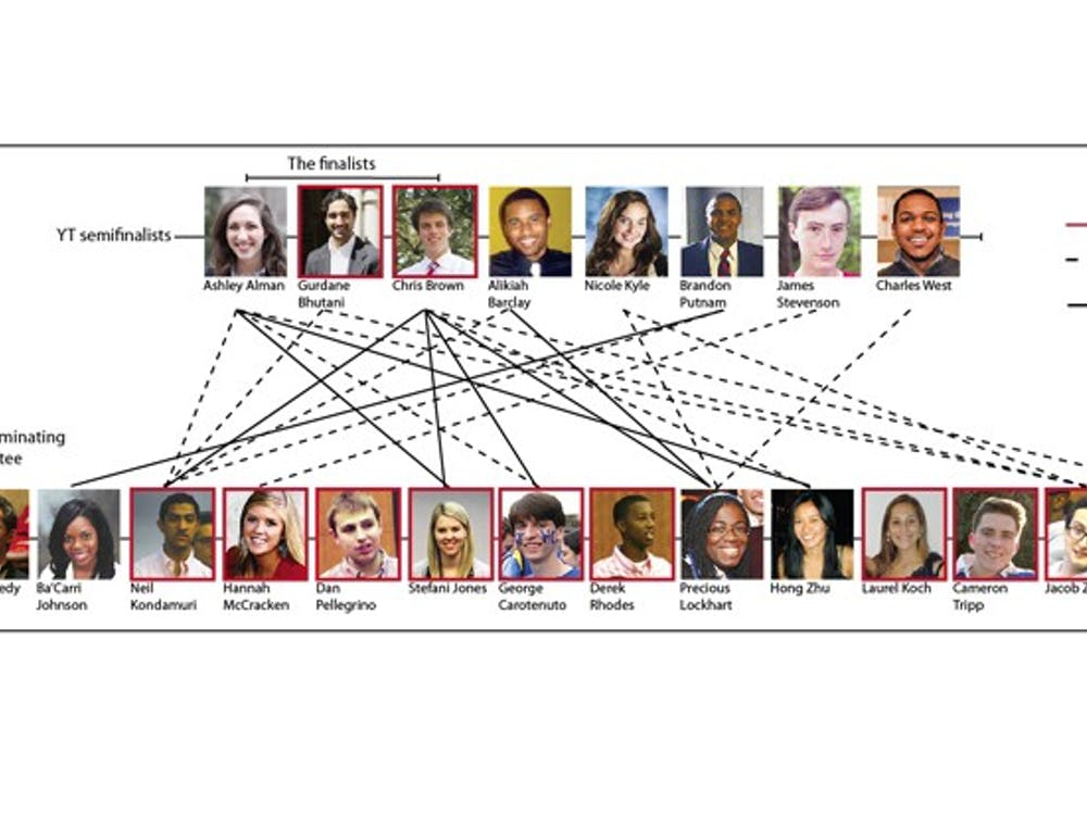 This chart depicts the network of both close and business-like relationships between Young Trustee Nominating Committee members and the semifinalists, as disclosed by the committee.