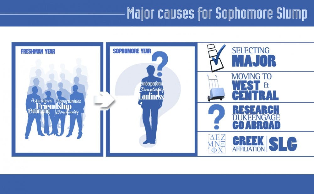 Many students experience a sophomore slump due to stress.