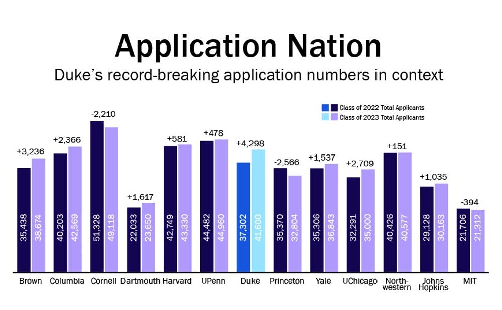 How do Duke's record-breaking application numbers compare to
