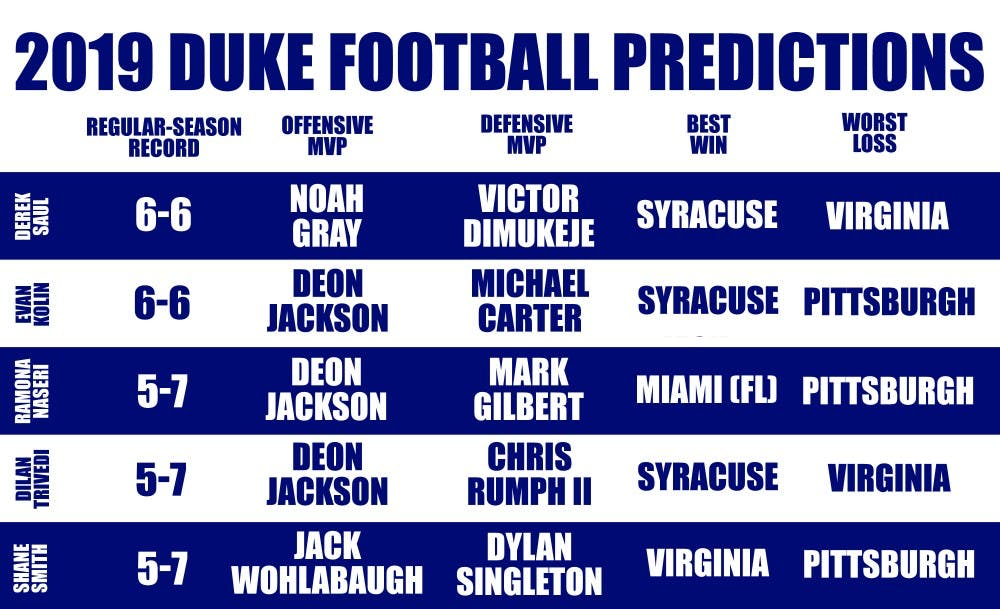 <p>The Chronicle's football beats give their predictions for Duke's 2019 season</p>