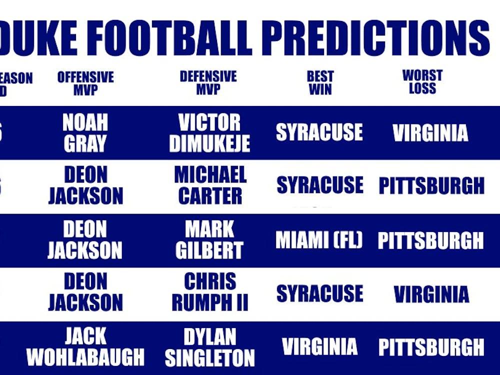 The Chronicle's football beats give their predictions for Duke's 2019 season