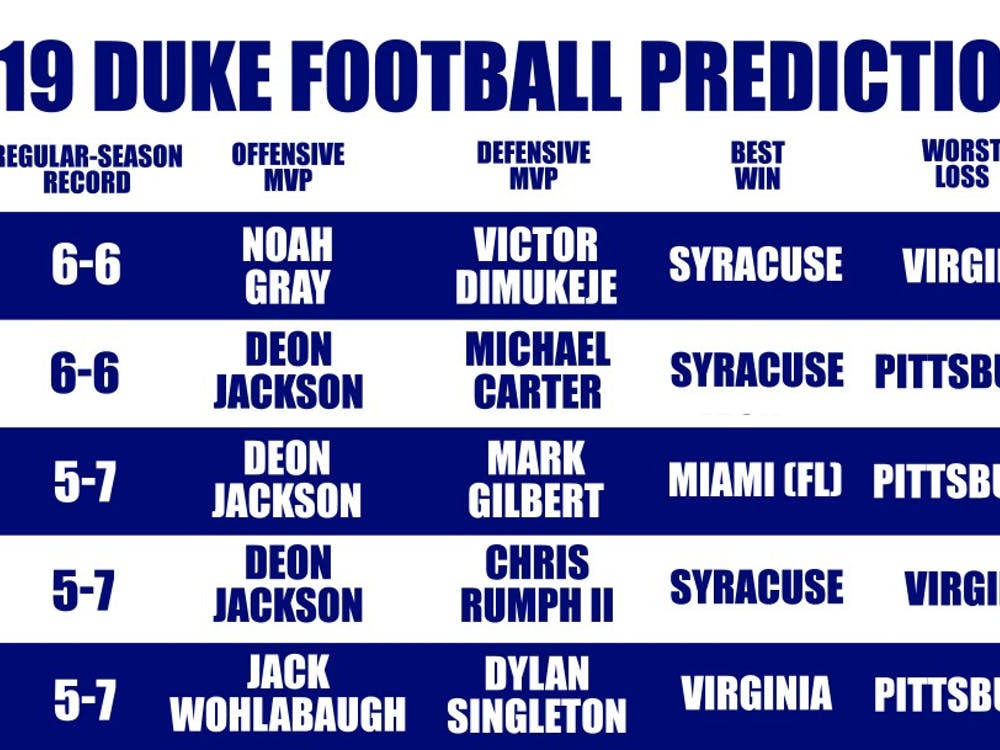 The Chronicle's football beats give their predictions for Duke's 2019 season