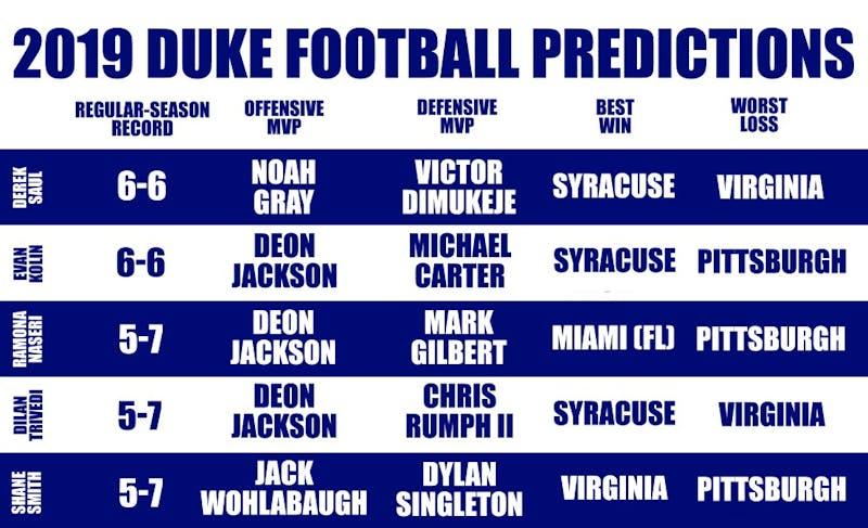 Duke Football   Bleacher Report   Latest News, Scores, Stats