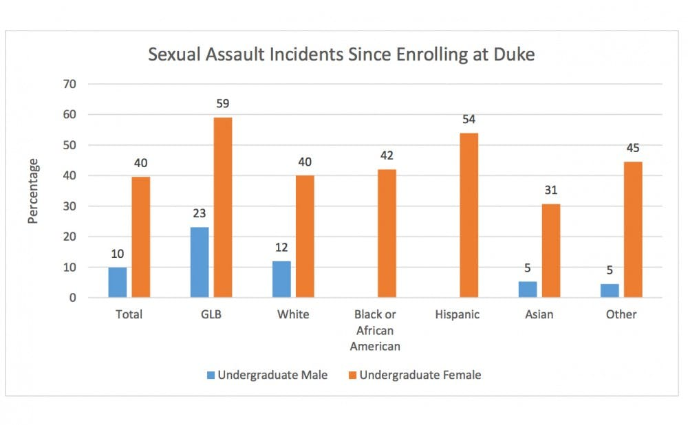 <p>The survey found that 40 percent of undergraduate women at Duke had experienced sexual assault&mdash;two times higher than the national average for undergraduate females.</p>