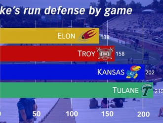 The Blue Devils have allowed more rushing yards in each consecutive game this season, a key stat to monitor in Saturday's showdown with Duke Johnson and Miami.