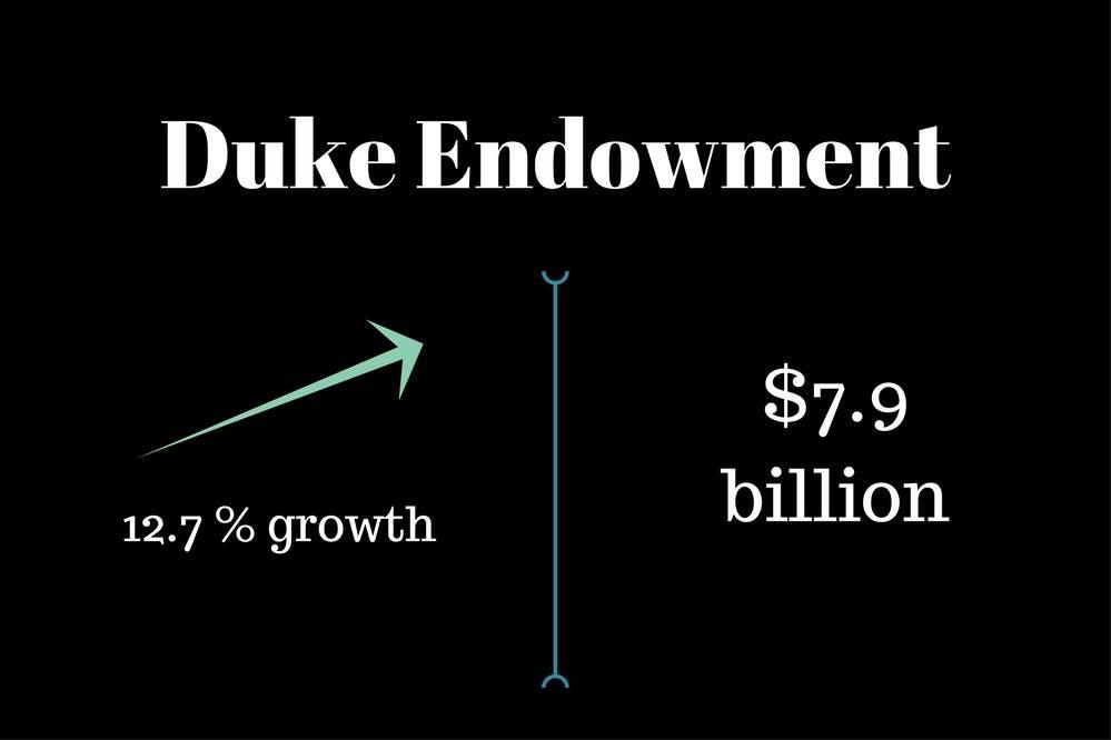 Duke endowment (1)