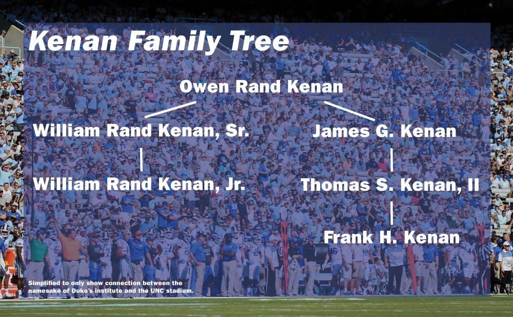 kenan-family-tree-graphic