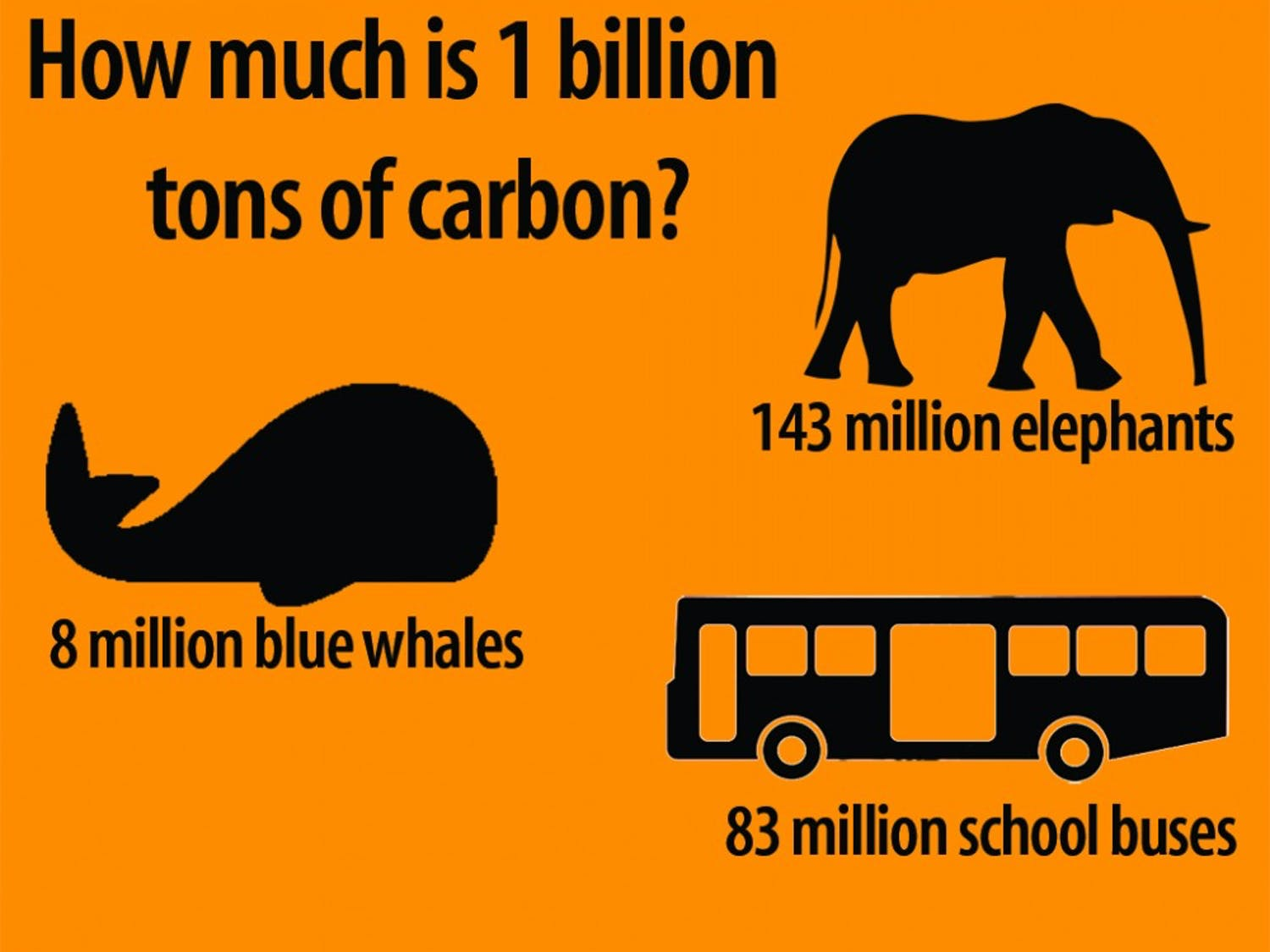 A recent study found that destroying coastal habitats might release 1 billion tons of carbon into the atmosphere. One billion tons of carbon is equal to the weight of 8 million blue whales, 83 million buses and 143 million elephants.
