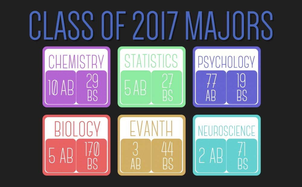majors_1