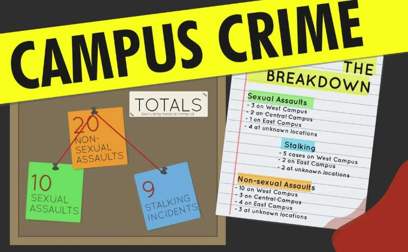 How safe is Duke? Reality versus perception of campus crime