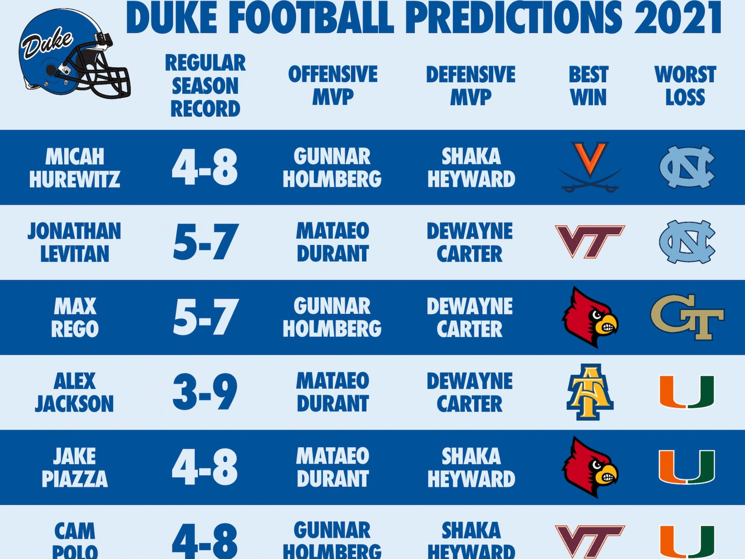 Here's our beats' predictions for this year's football season.