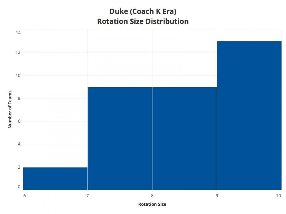 In the first 39 years Mike Krzyzewski coached at Duke, the Blue Devils never played a 10-man rotation.