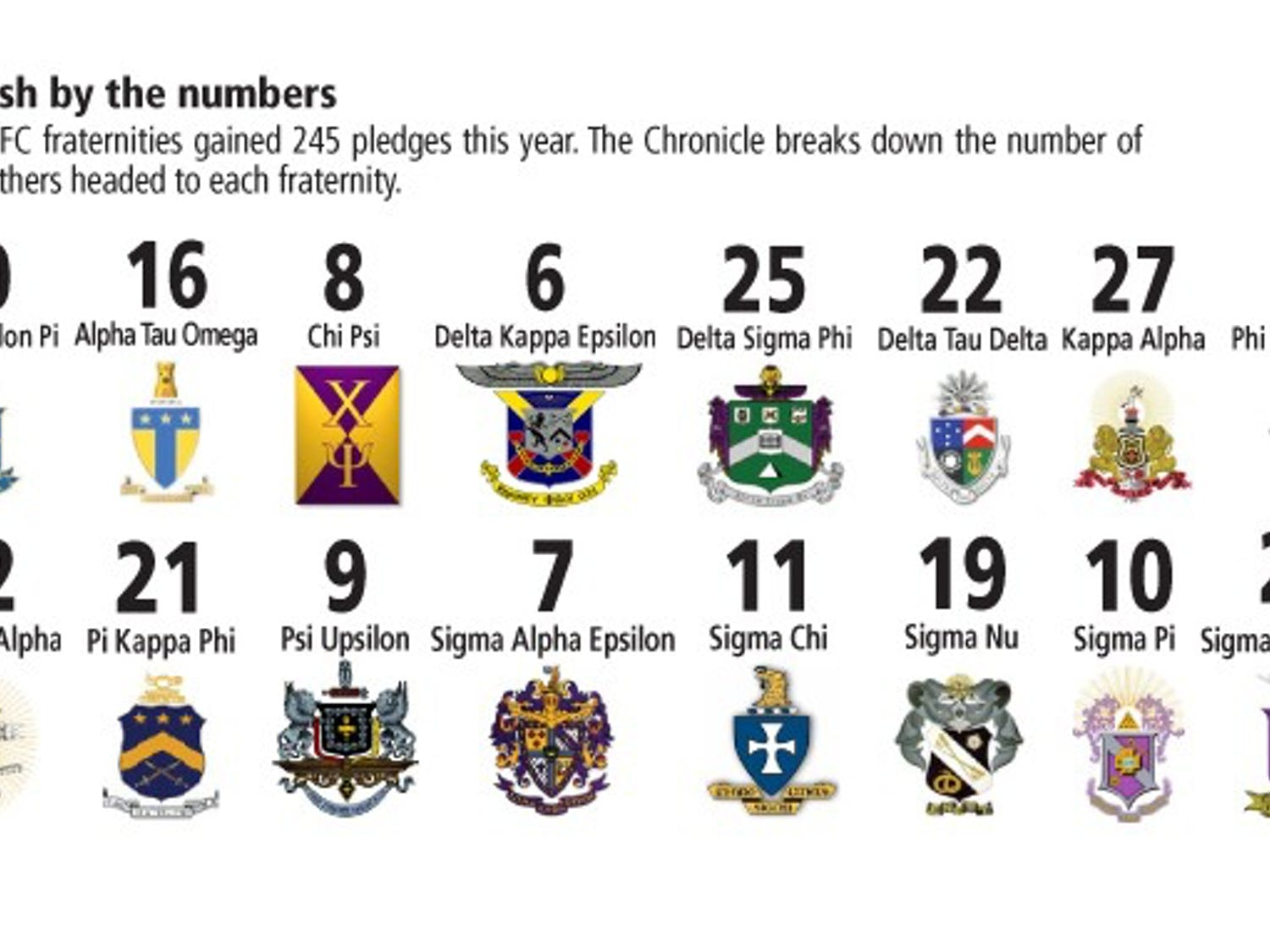 Duke's 16 IFC fraternities issued 382 bids following the rush process.