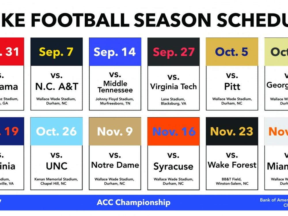 Duke will face two top-10 opponents in its nonconference schedule this season