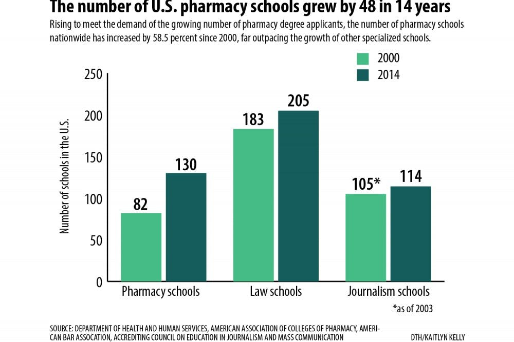 For pharmacy students, a changing job market