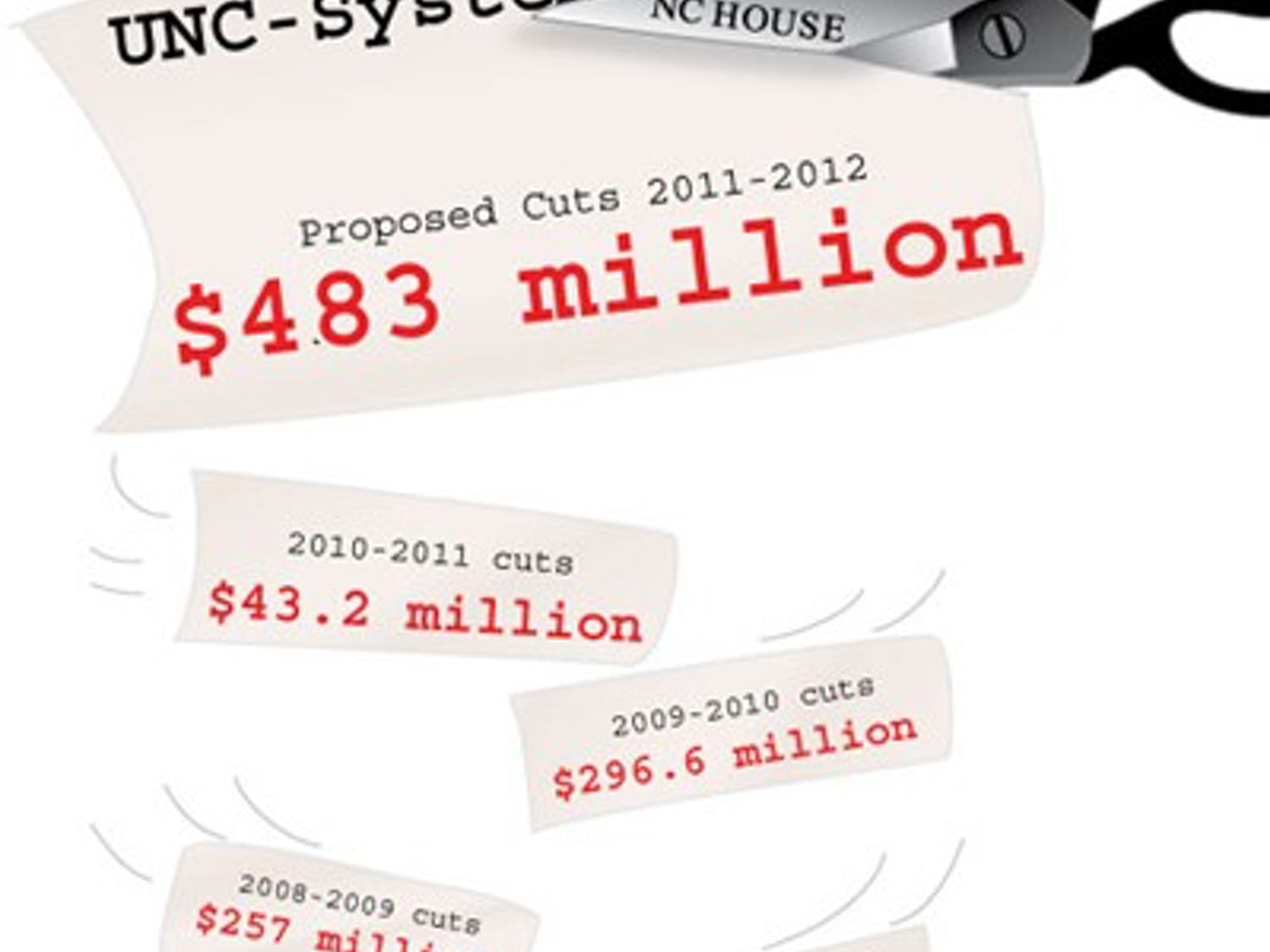 The N.C. House appropriations subcommittee on education released a budget proposal Tuesday, reducing the University system's budget for the upcoming fiscal year by $483 million. The system has lost more than $600  million in state funding in the last four years. Last year's $128.4 million cut was offset by a supplemental tuition increase, making the final reduction $43.2 million. Legislators will vote on the final cut for the system this summer.