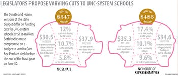 Graphic: Proposed Senate budget softer on University cuts than House version (Anna Thompson)