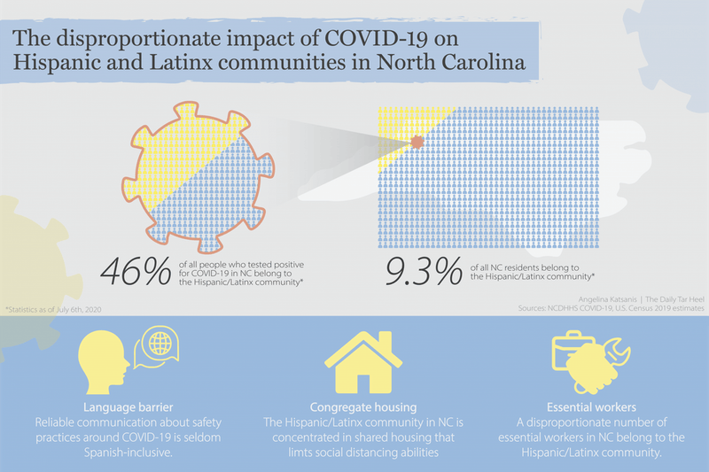 Although Hispanic and Latinx communities represent ~9.3% of North Carolina's population, they constitute ~46% of the confirmed COVID-19 cases in the state. Durham's El Centro Hispano is a local organization aiming to change this disparity through it's new program.
