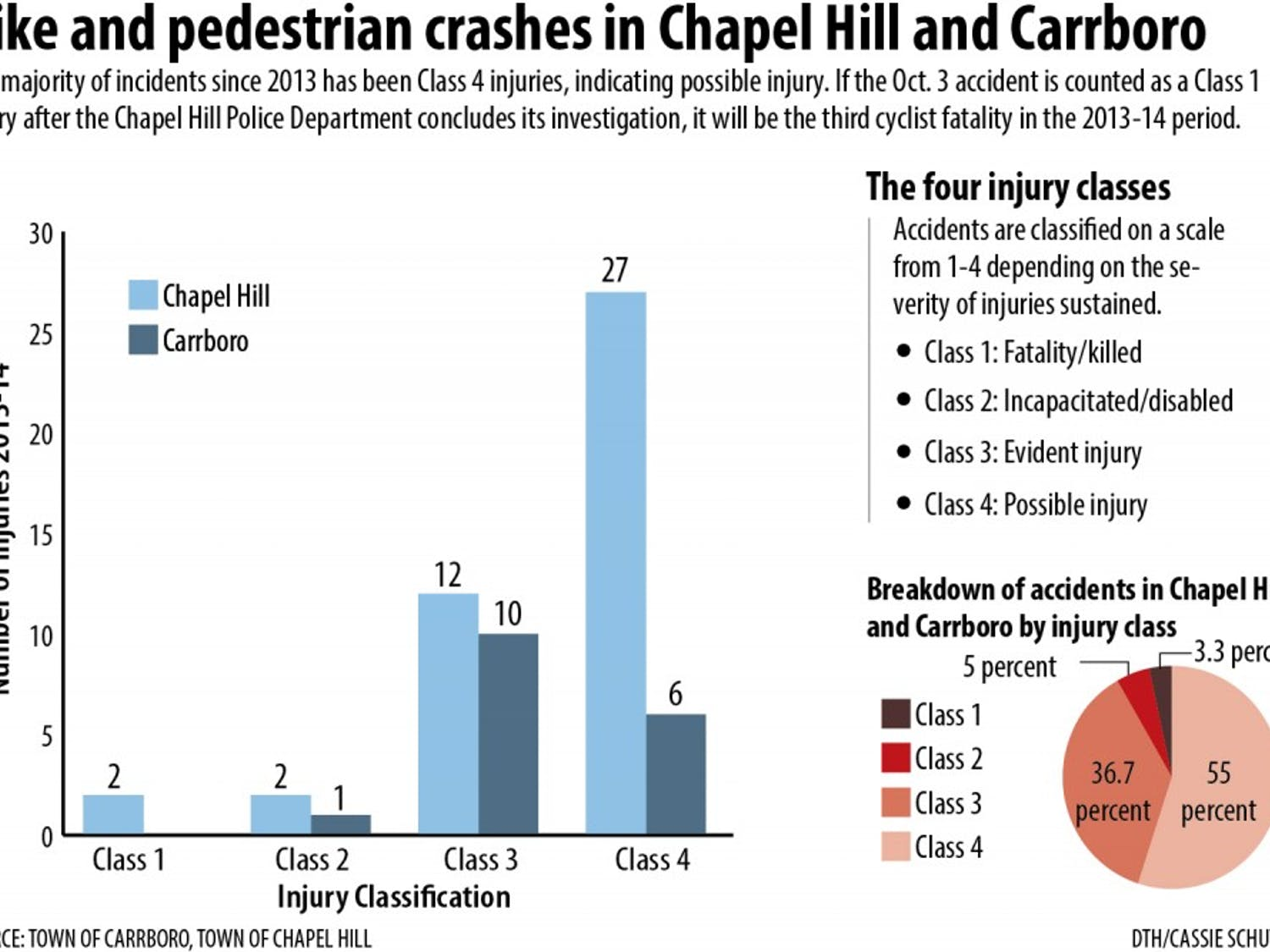CORRECTION: Due to a reporting error, a previous version of this graphic included incorrect data about crashes involving bicyclists and pedestrians. Between 2013 and 2014, there were 43 bicyclists and pedestrians injured in crashes in Chapel Hill. Of those, two were Class 1 injuries, two were Class 2 injuries, 12 were Class 3 injuries and 27 were Class 4 injuries. Police have classified the Oct. 3 fatality as a Class 1 injury. The graphic has been updated to reflect these changes. The Daily Tar Heel apologizes for the error.