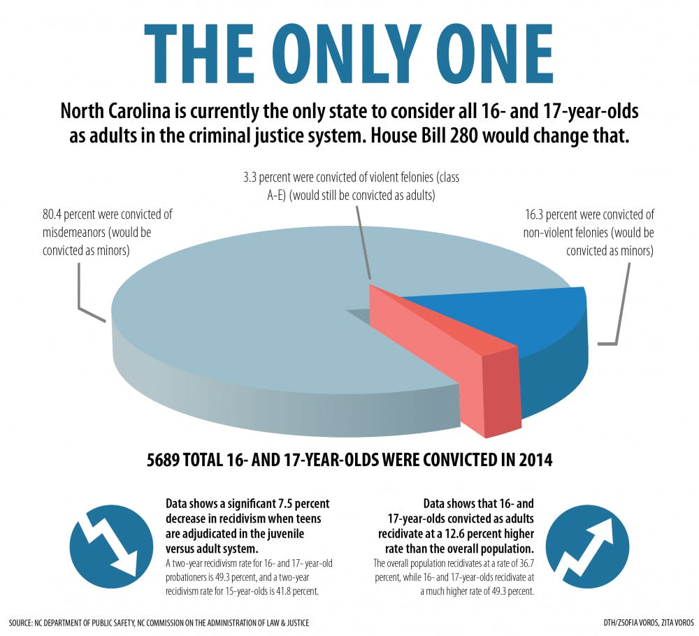 North Carolina is only remaining state to try all 16- and 17-year-olds as adults