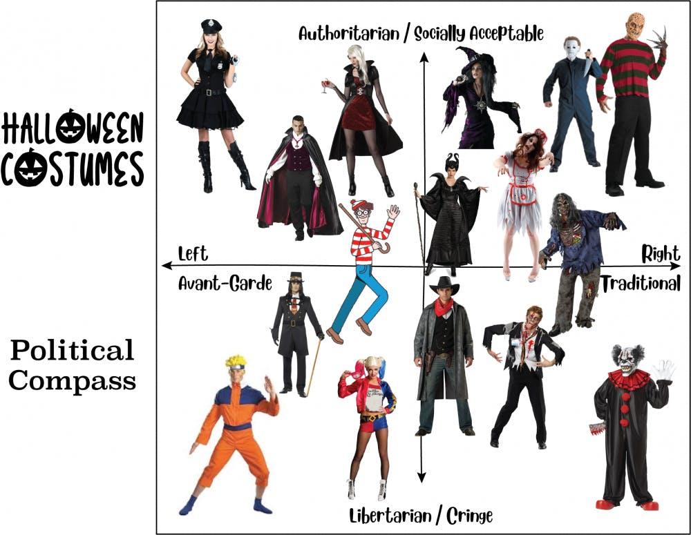 Halloween Cartoon Political Compass