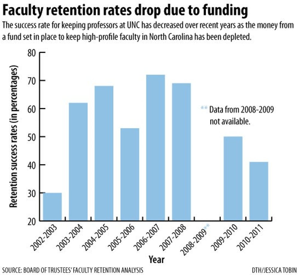 UNC system faculty retention rates suffer due to decrease in funds