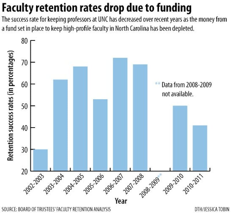 Graphic: UNC system faculty retention rates suffer due to decrease in funds (Jessica Tobin)
