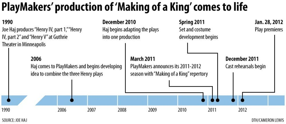 'The Making of a King' an epic journey for PlayMakers