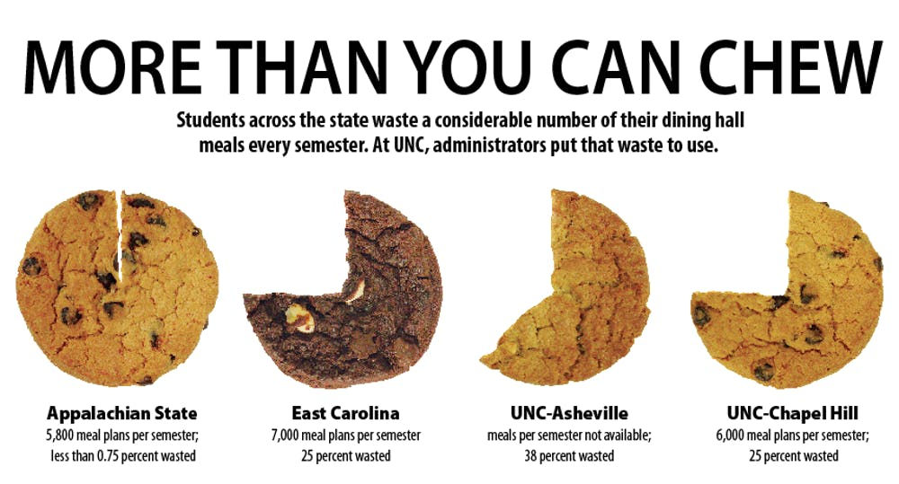 Meal plan waste at UNC