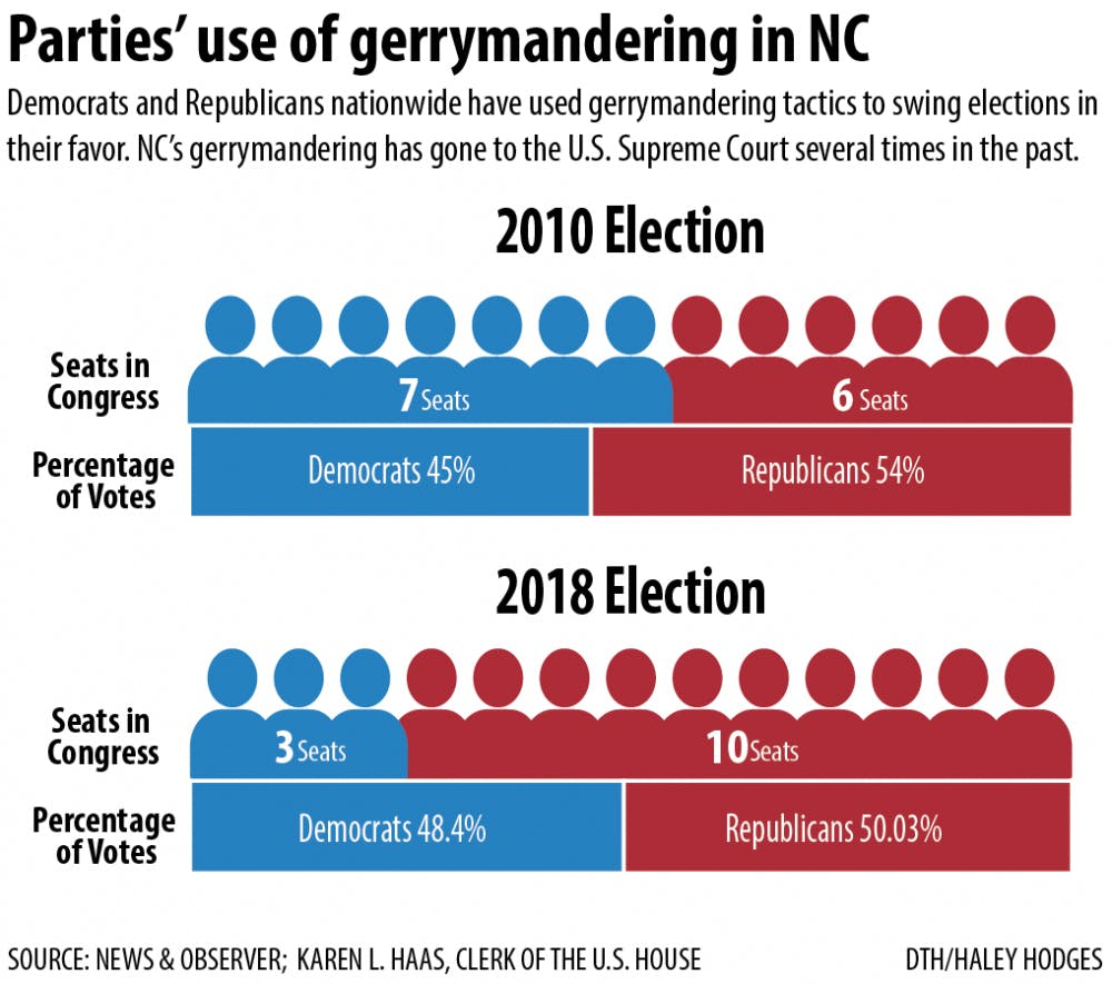 A look into the past, present and future of partisan gerrymandering in N.C.