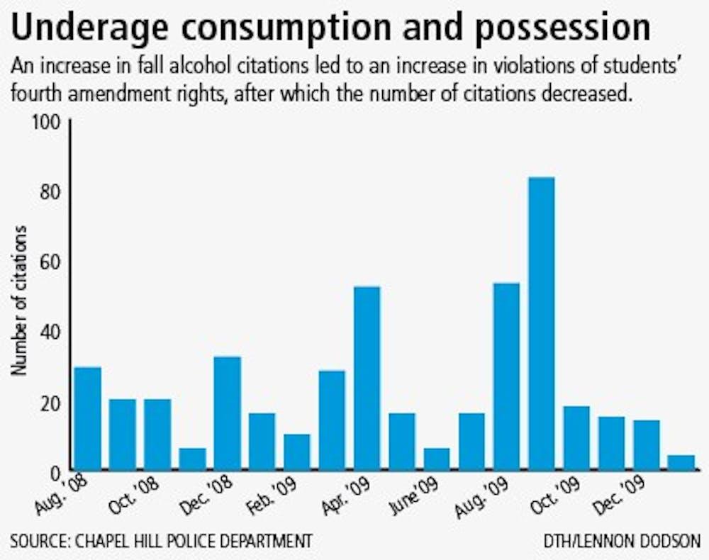 Underage alcohol consumption and possession DTH/ Lennon Dodson
