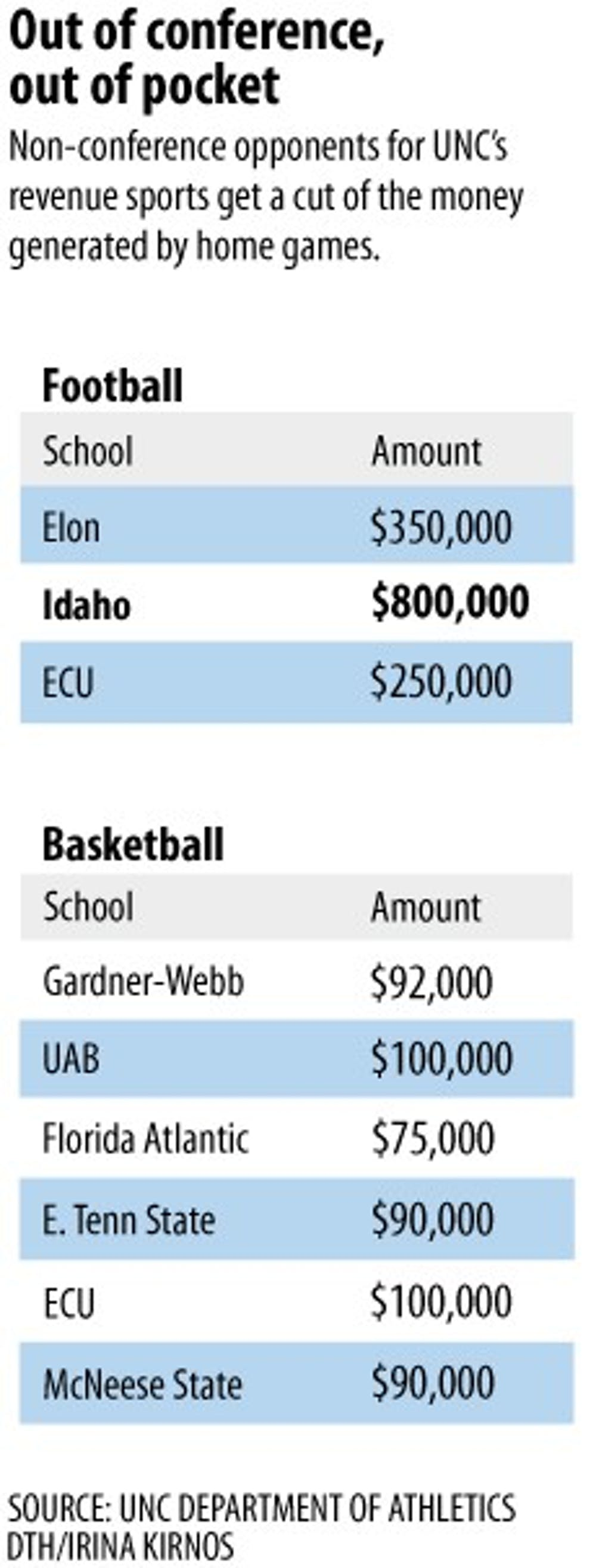 UNC spends big money to get home games
