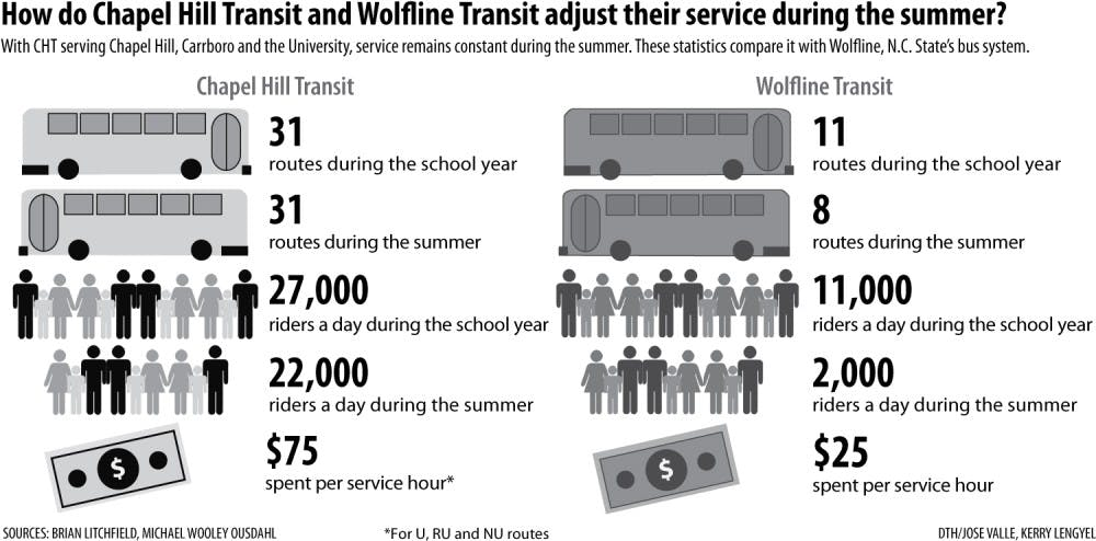 Chapel Hill Transit differs from other university transit systems