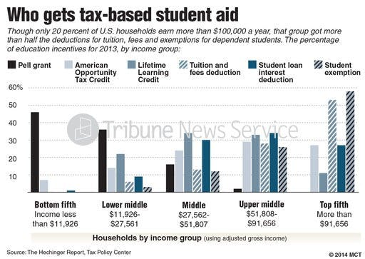 New higher education policy could alleviate student debt