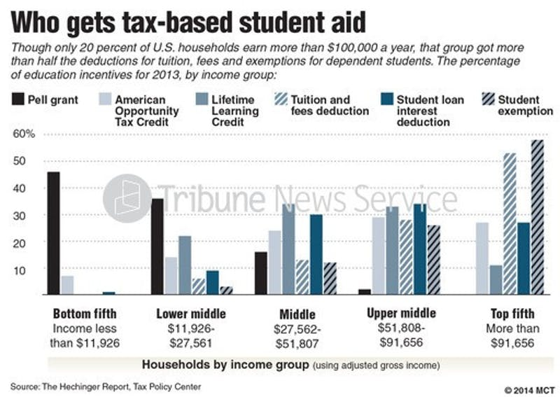 Chart shows, by household income group, the share of education incentives such as college grants and tuition tax credits awarded in 2013; though only one-fifth of U.S. households earn more than $100,000, that group got more than half the deductions for tuition, fees and exemptions for dependent students. MCT 2014