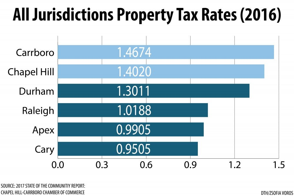 Overlapping tax jurisdictions land Orange County with highest property tax rate in NC
