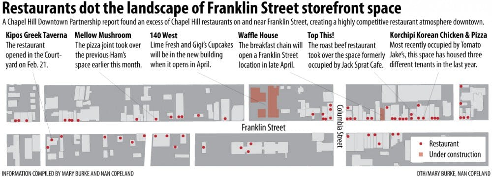 A glut of restaurants could be hurting businesses on Franklin Street