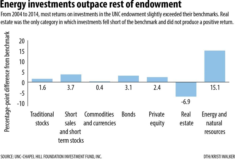 UNC investment debates complicate endowment